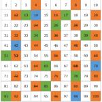 Números primos e números compostos: o que são e exemplos